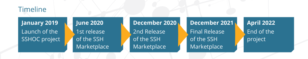 SSH Open Marketplace Timeline - SSHOC
